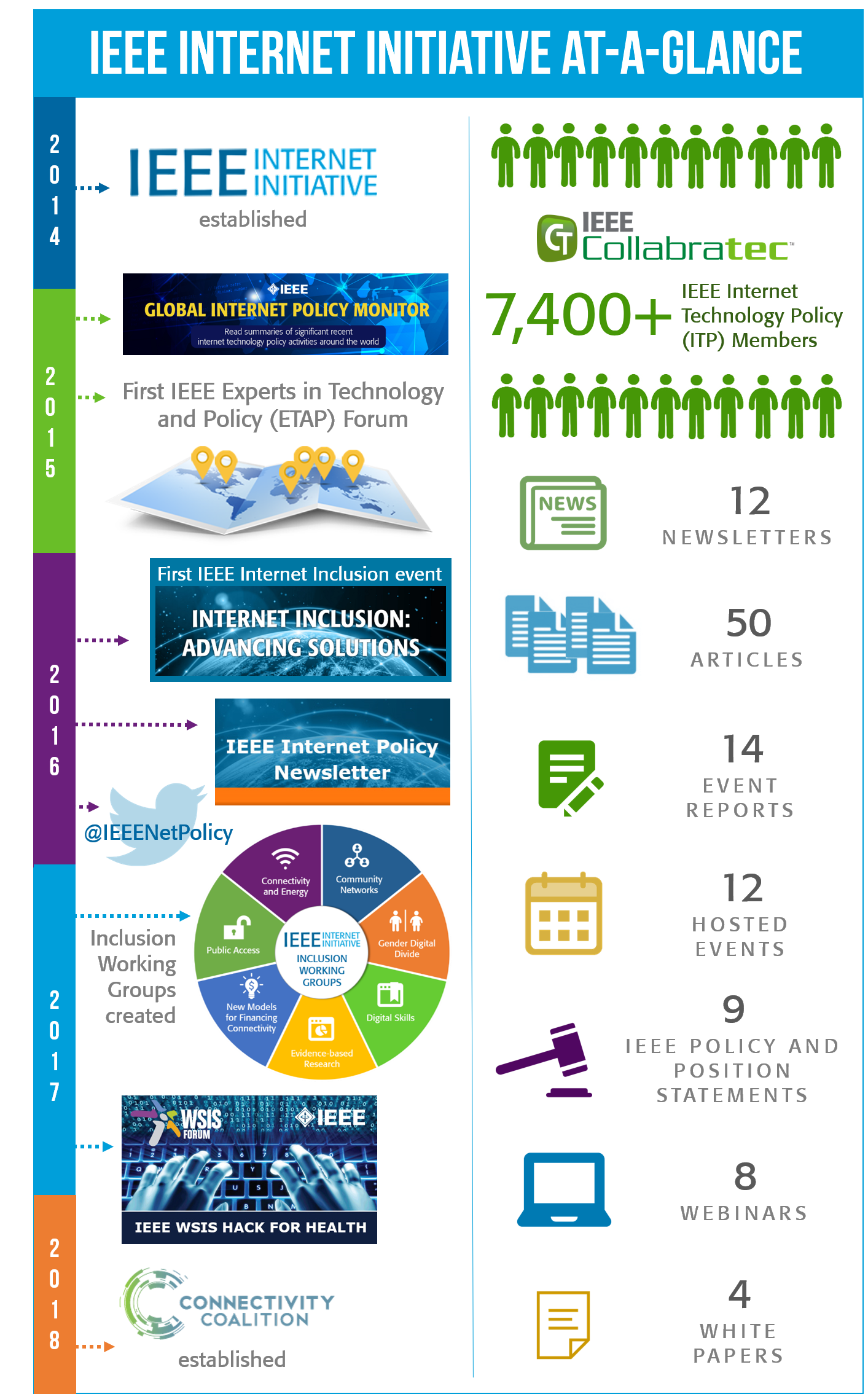 IEEE Internet Initiative at a glance