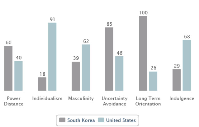 Korea and United States compared on Hofstede's cultural dimensions