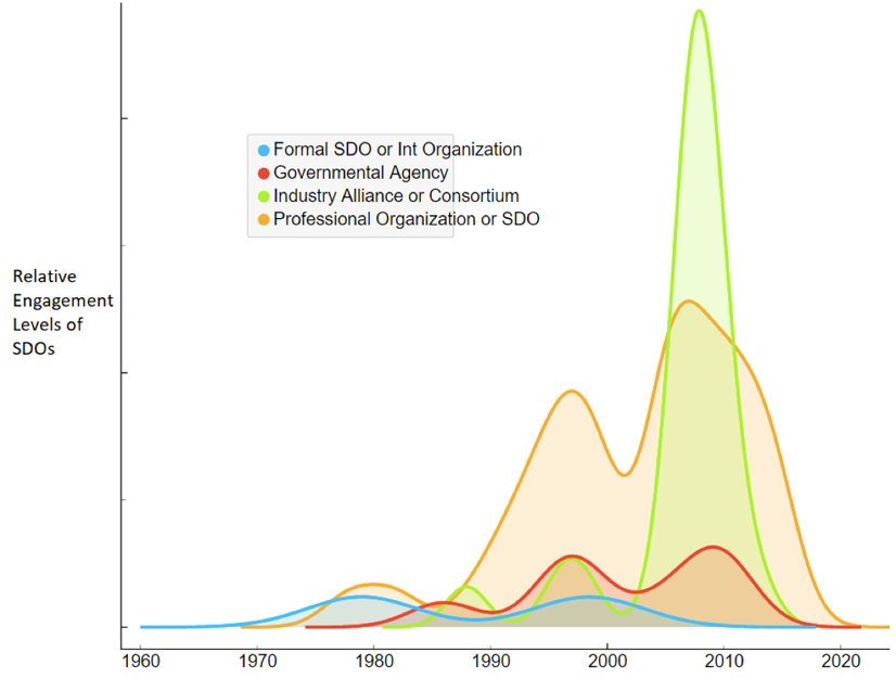 """Estimated engagement levels of the SDOs/stakeholders in HIS standardization (Author's analysis) alt="
