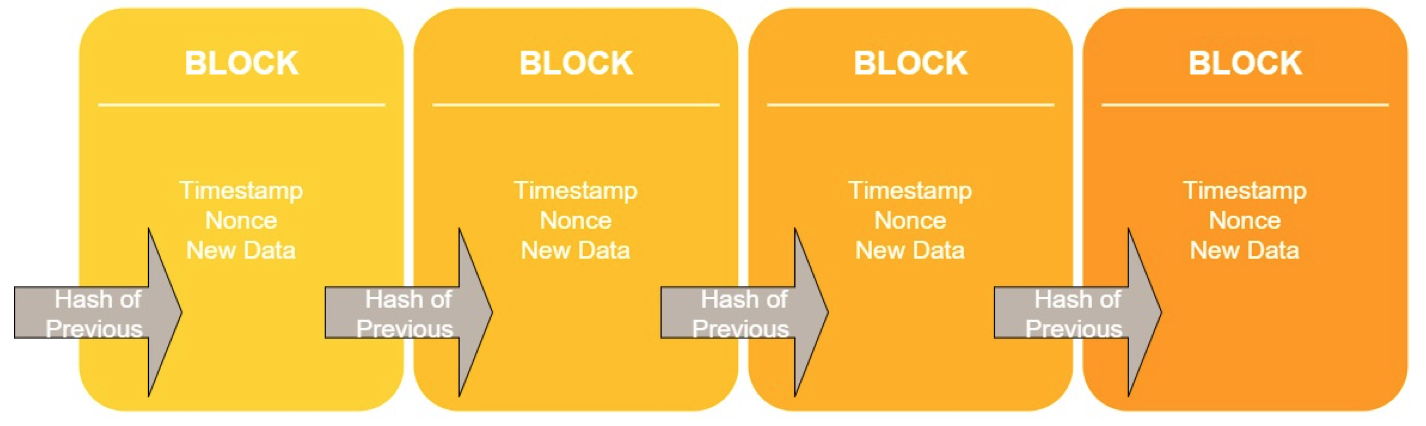 Blockchain stages