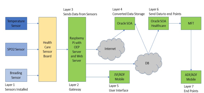 Figure 1: e-Health IoT-based System