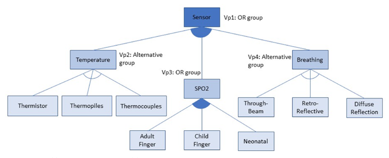 Figure 2: e-Healthcare Sensor Feature Model